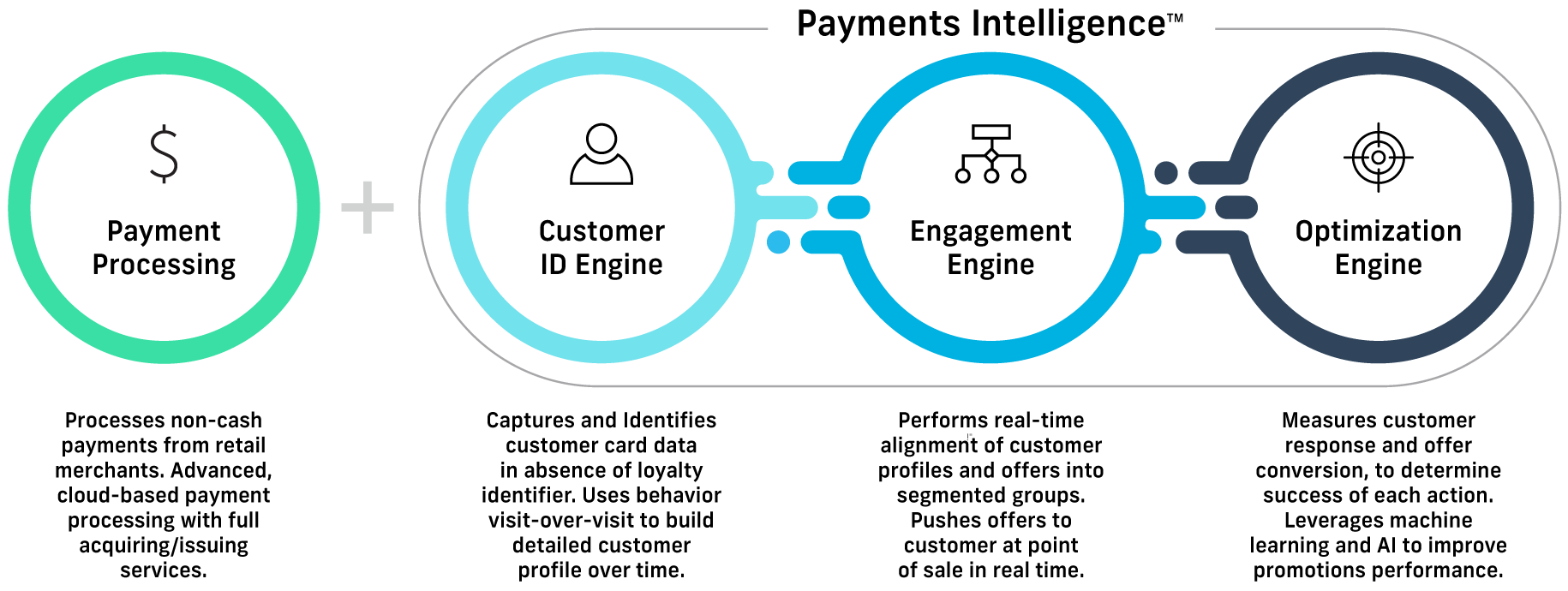 payment processing, customer id engine, engagement engine, optimization engine